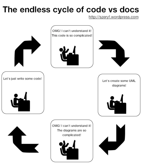 The endless cycle of code vs docs